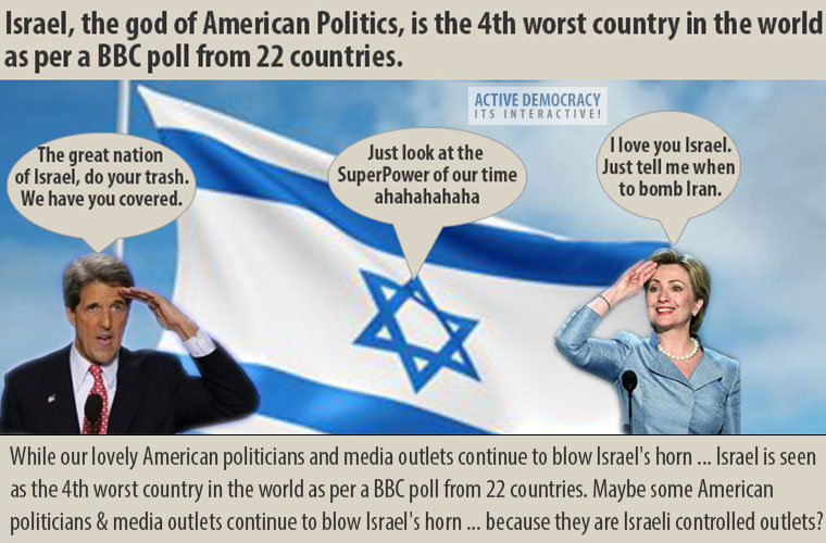 Israel is the 4th worst country in the world as per a BBC poll from 22 countries.