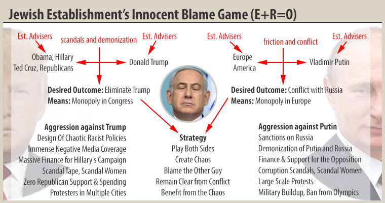 Jewish Establishment's Innocent Blame Game (E+R=O)